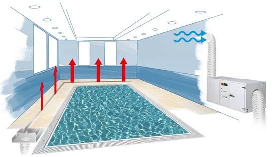 Ontvochtiging van de lucht in een binnenzwembad for Binnenzwembad bouwen
