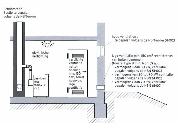 Onderhoud gasbranders cv sv nummer tv nummer gv nummer branderafregeling onderhoud - Centraal geschorste schoorsteen ...