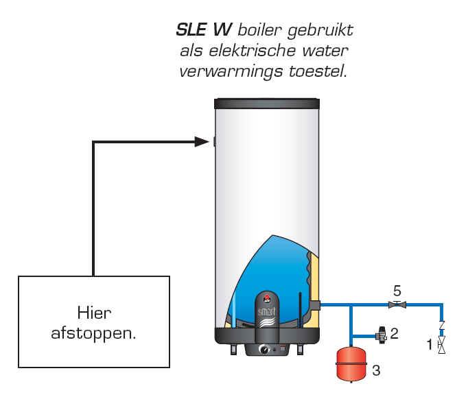 Alles over elektrische boiler