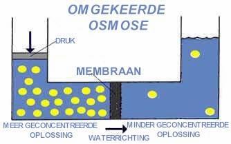 Omgekeerde Osmose Beter Dan Flessenwater