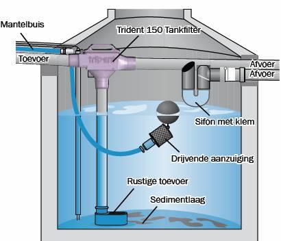 Voorfilter regenwaterput