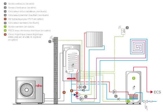 Warmtepomp warm water