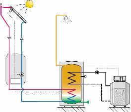 verschil zonnepaneel zonnecollector