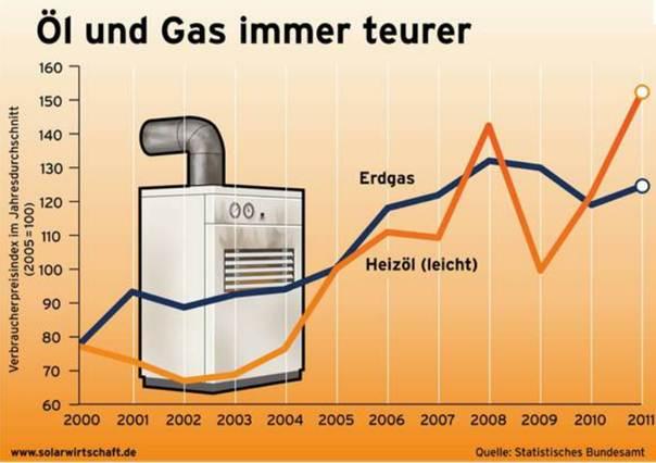hoeveel kwh is 1 m3 aardgas