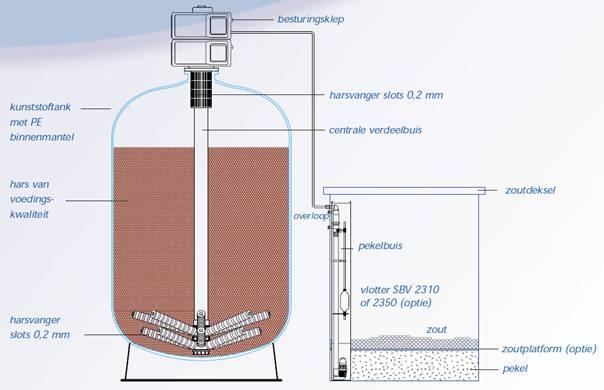 Ontijzeren van grondwater