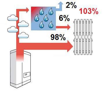 Ideale temperatuur condensatieketel