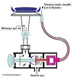 werking thermokoppel aardgastoestel type b