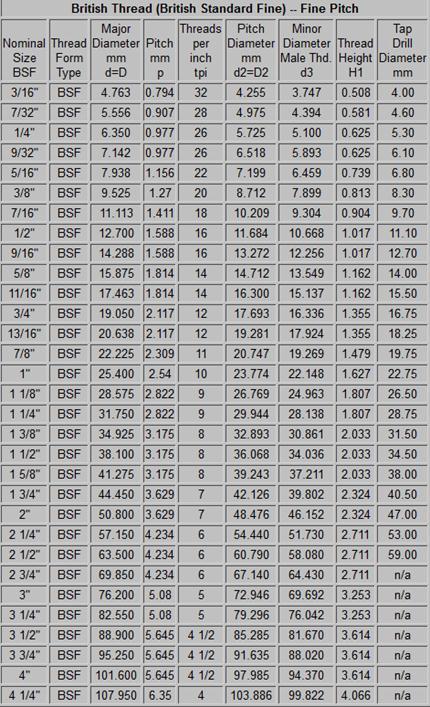 Top Engelse bouten en moeren, UNC, UNF, BSW, BSF ook maatwerk 8.8 AQ76